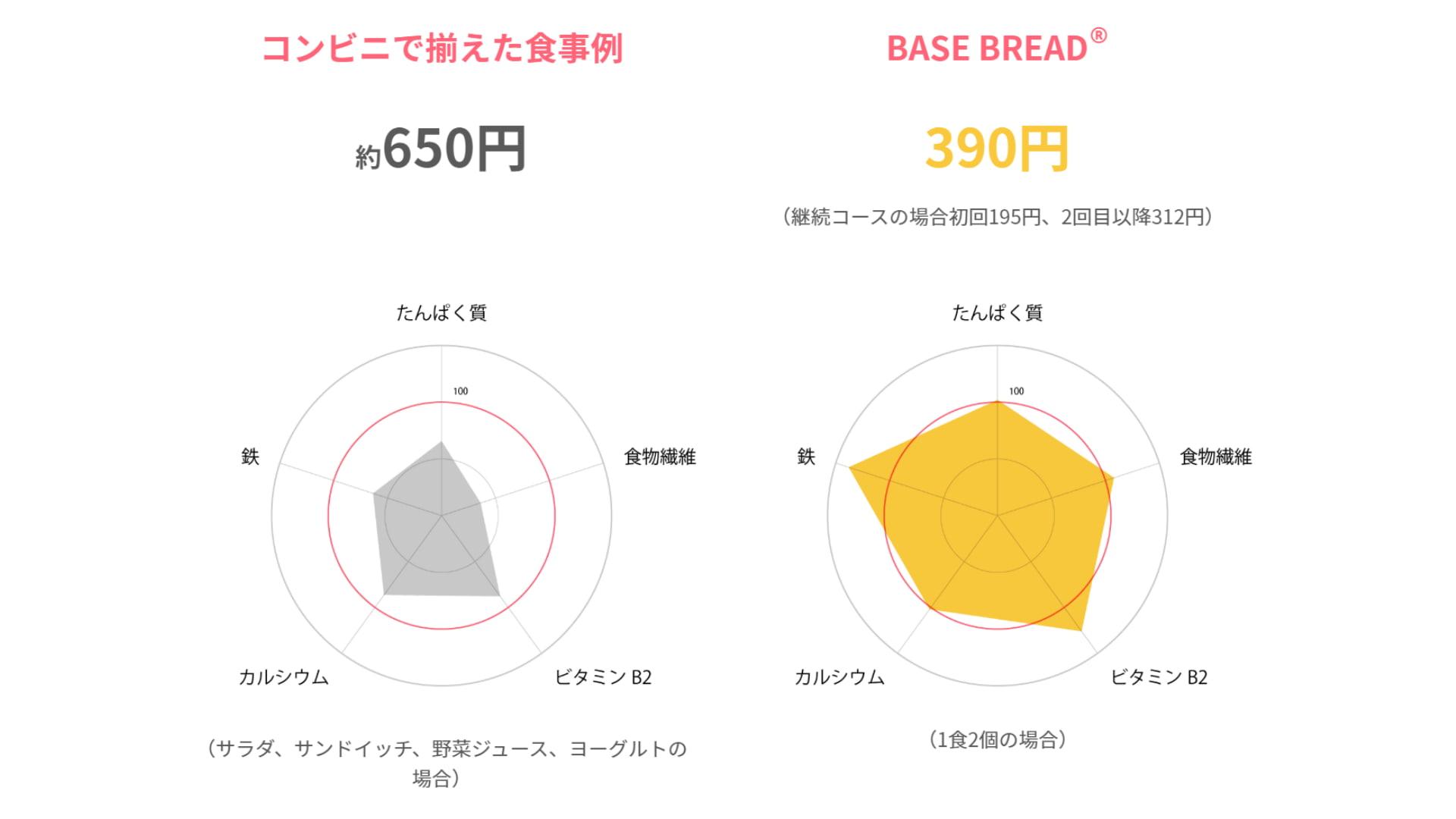 BASE BREAD(ベースブレッド)栄養素比較
