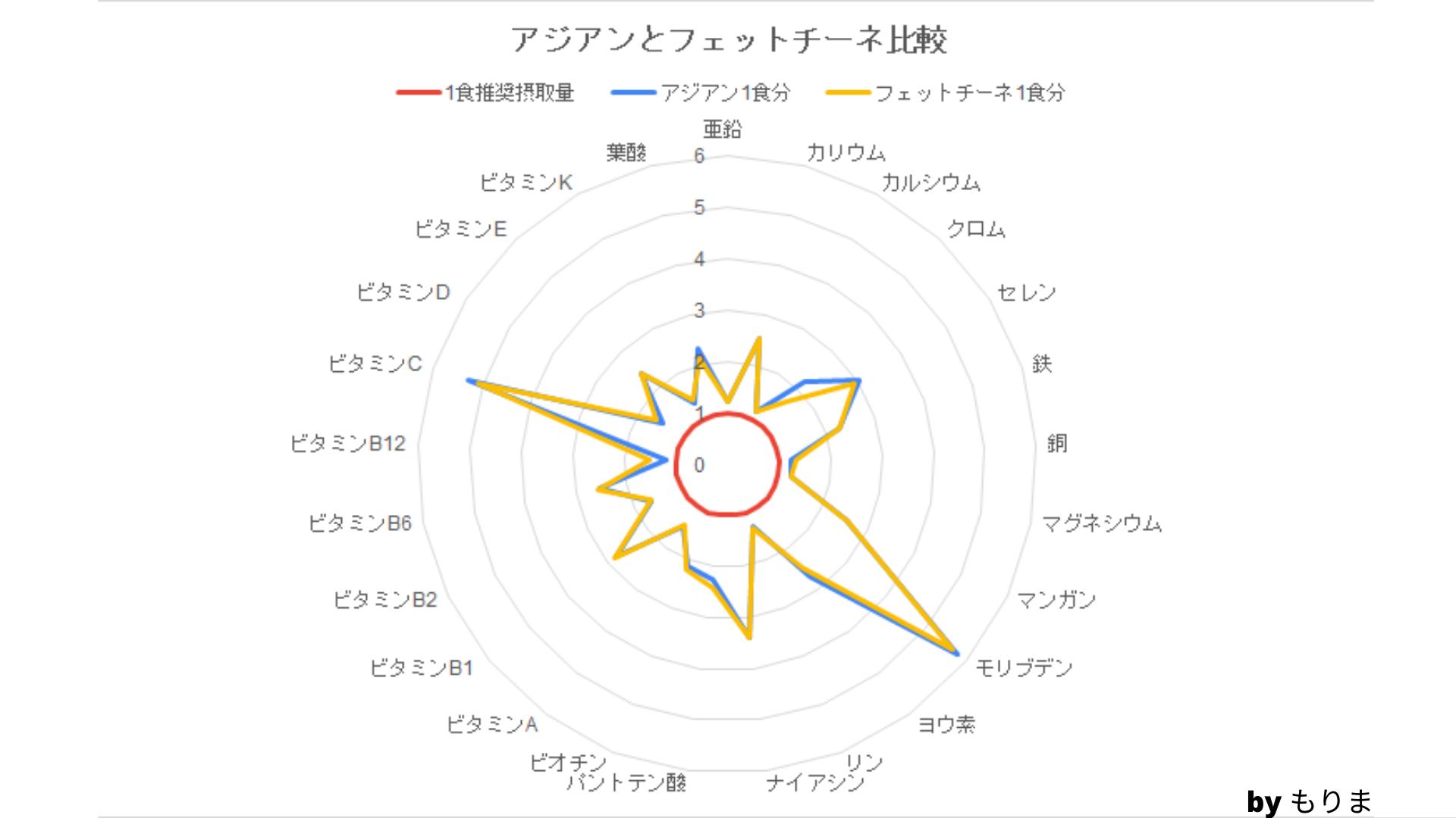 BASE PASTA(ベースパスタ) アジアン フェットチーネ 栄養素比較グラフ