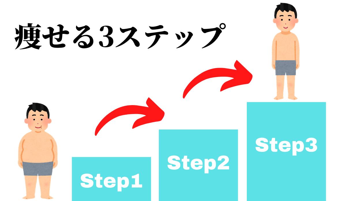 パレオダイエットで痩せる3ステップ