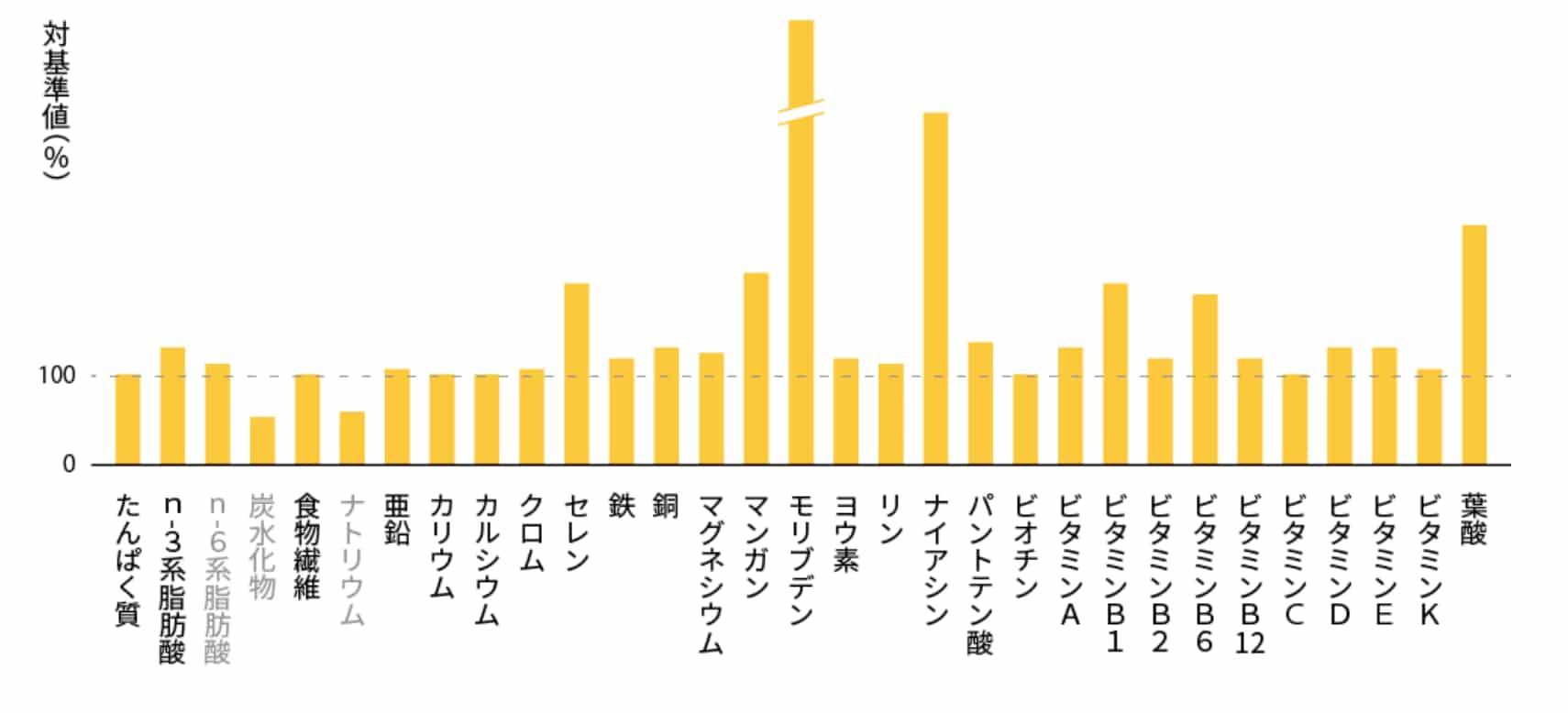 ベースブレッド(メープル味)の栄養素グラフ