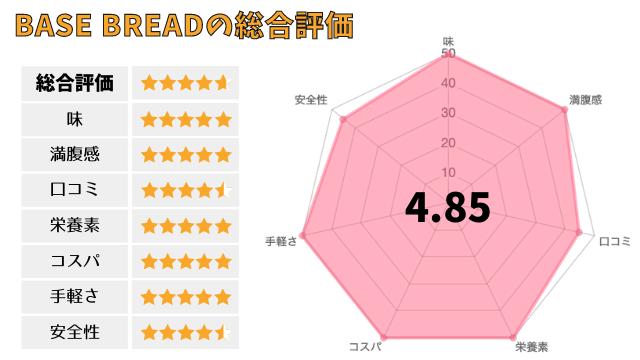 BASE BREAD(ベースブレッド)の総合評価