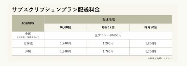 沖縄・北海道は配送料金が割高
