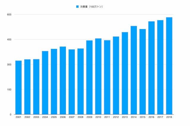 植物油の消費量推移グラフ