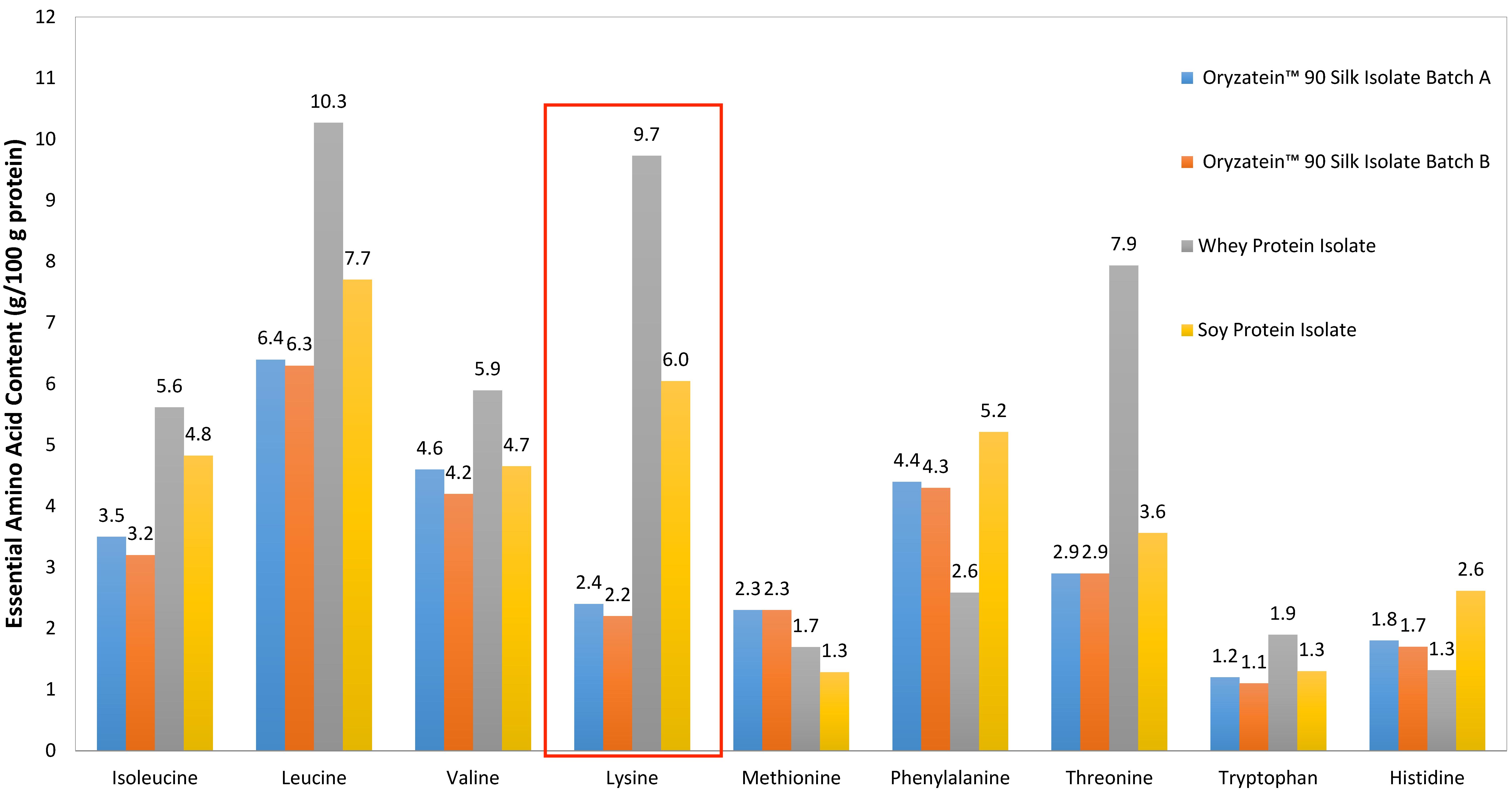 プロテインのアミノ酸比較グラフ