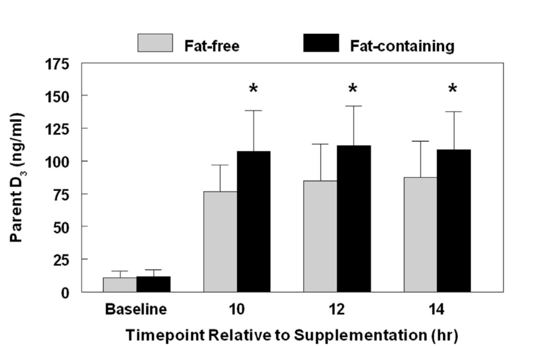 ビタミンDサプリ摂取の研究結果グラフ